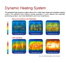 Chef - Dynamic Heating System